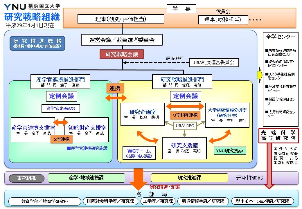 研究戦略組織図