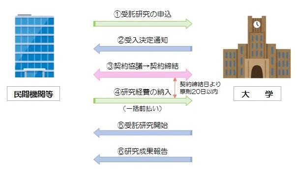 受託研究について | YNU 横浜国...